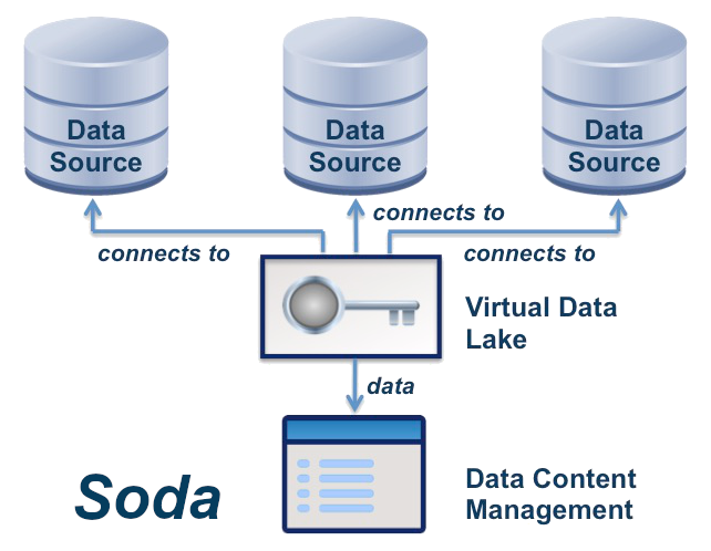 Soda Data Content Management using Virtual data lakes